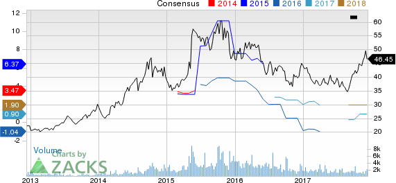 Cal-Maine Foods, Inc. Price and Consensus