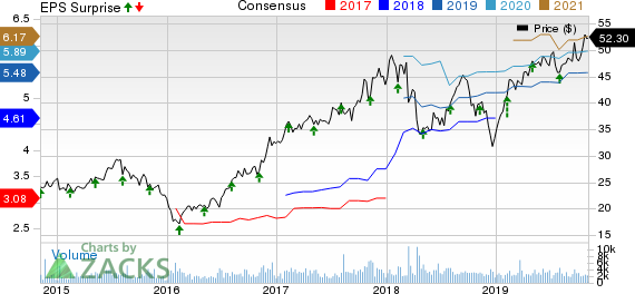 Essent Group Ltd. Price, Consensus and EPS Surprise