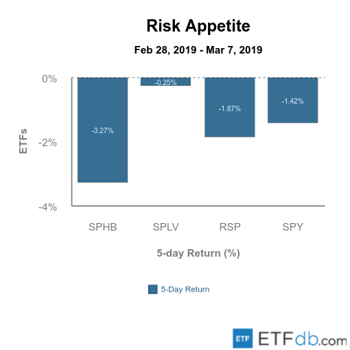 Etfdb.com risk appetite mar 8 2019