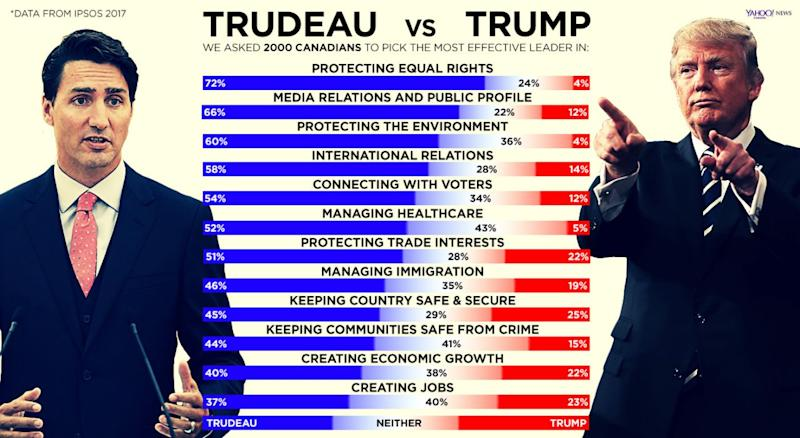 Canadians also ranked their Prime Minister highly on the global stage. Graphic by Yahoo! Canada