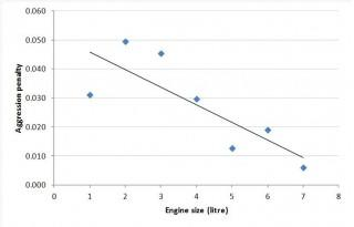 Fuel-economy penalty of acceleration. Graph by Emissions Analytics.