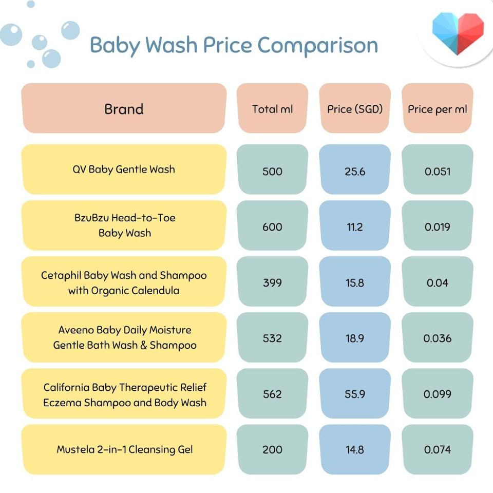 Price camparison table for the best baby wash for sensitve skin in babies