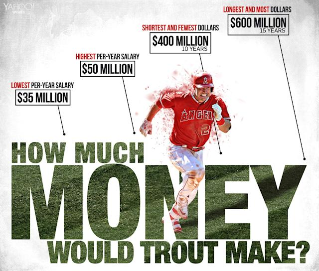 Mike Trout could have been a free agent this winter. He would have been a very rich man. (Amber Matsumoto/Yahoo Sports)