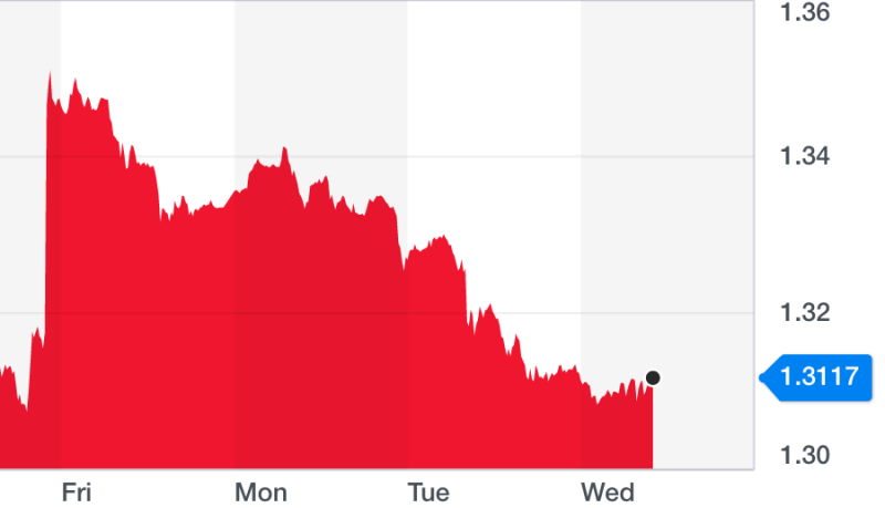 The pound gave up its post-election gains. Chart: Yahoo Finance UK