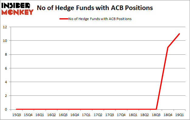 No of Hedge Funds with ACB Positions