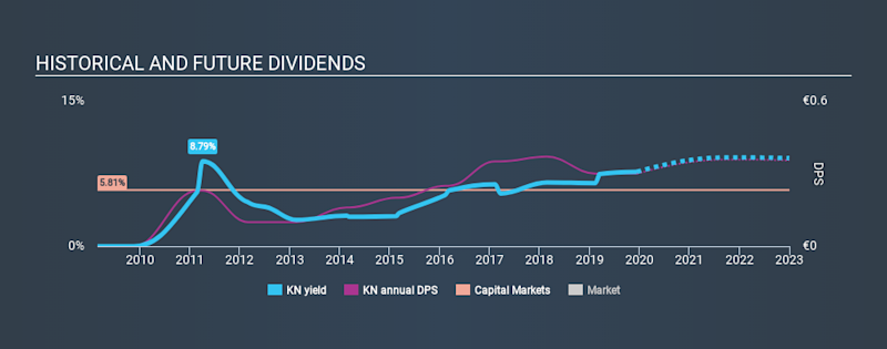 ENXTPA:KN Historical Dividend Yield, December 14th 2019