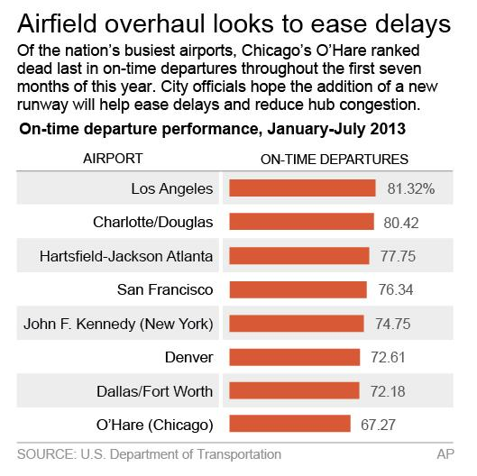 Chart looks at the on-time departure performance at some of the nation's busiest airports; 2c x 3 1/2 inches; 96.3 mm x 88 mm;