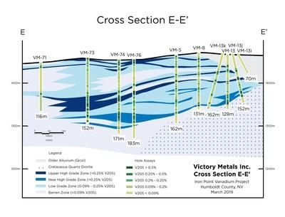 Figure 1: Victory's third set of confirmation RC drill holes shown by green stars, in relation to first release drilling (dark blue stars) and second release drilling (light blue stars), as well as historical Newmont and Aur Resource (USA) Inc. drill holes. (CNW Group/Victory Metals Inc)