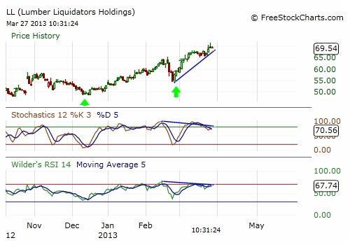 LL Stock Chart - Daily
