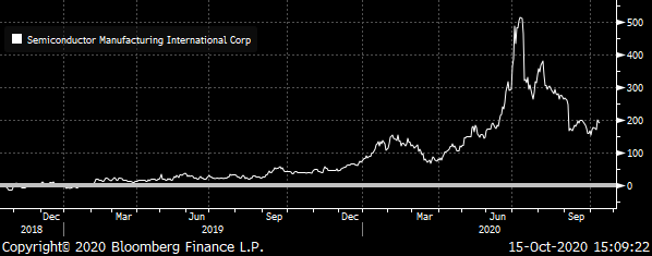 A chart showing the total return of Semiconductor Manufacturing International Corporation (SMICY) from 2018 to 2020.