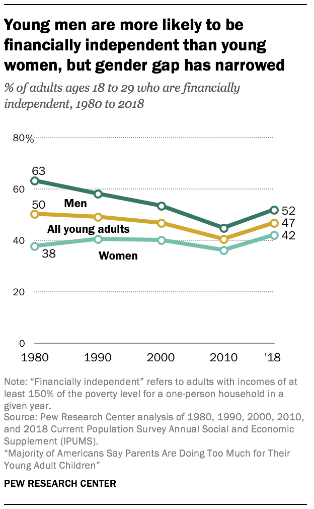 Young men are more likely to be financially independent than young women, but gender gap has narrowed