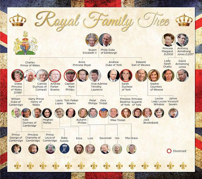 The Queen's family tree