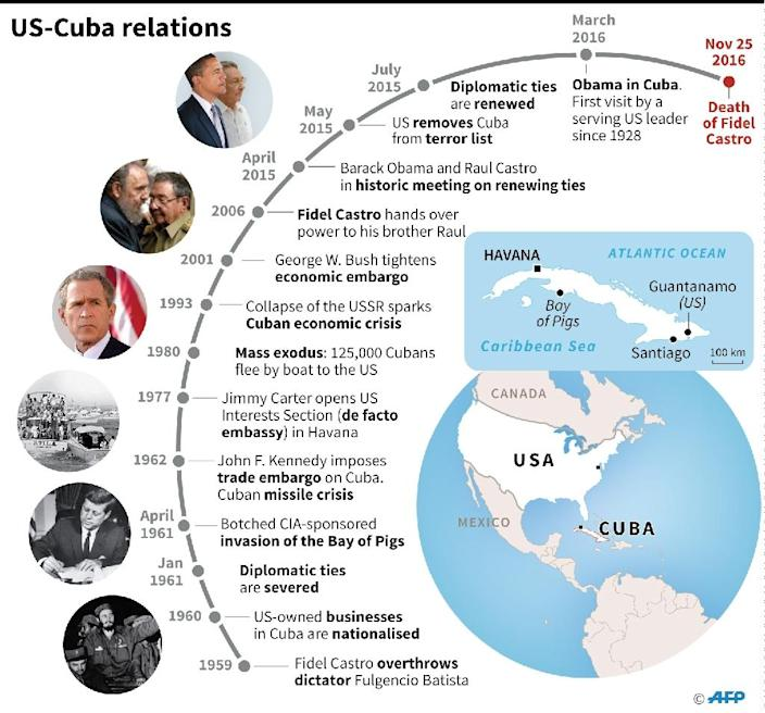 US-Cuba relations since the 1959 revolution (AFP Photo/AFP)