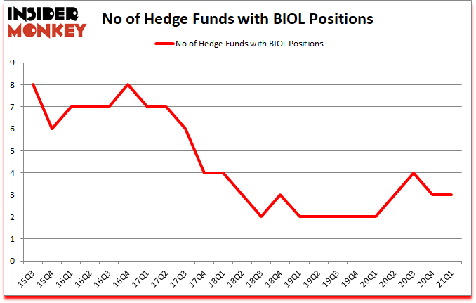 Is BIOL A Good Stock To Buy?