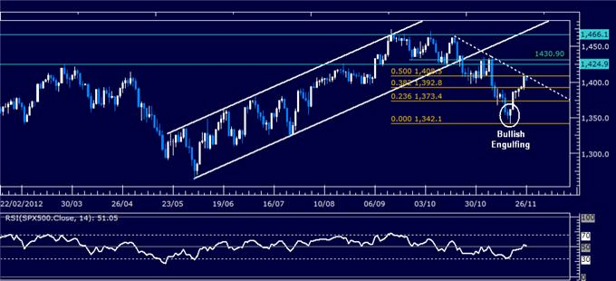 Forex_Analysis_US_Dollar_SP_500_Meet_Trend-Setting_Technical_Barriers_body_Picture_3.png, Forex Analysis: US Dollar, S&P 500 Meet Trend-Setting Technical Barriers