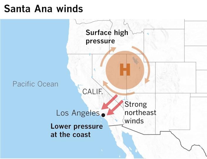 The typical setup for Santa Ana winds.