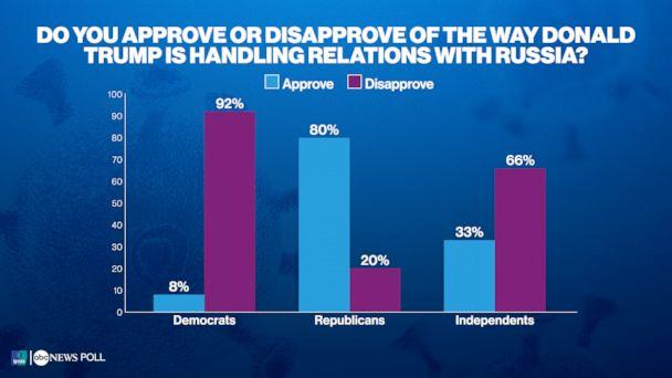 Do you approve or disapprove of the way Donald Trump is handling relations with Russia? (ABC News/Ipsos Poll)