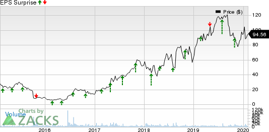 Exact Sciences Corporation Price and EPS Surprise