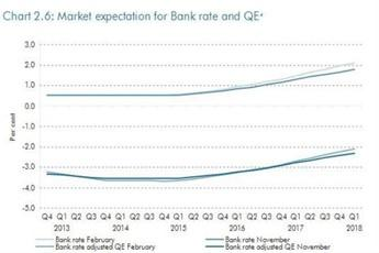 Market expectation for Bank of England Base Rate from March 2013