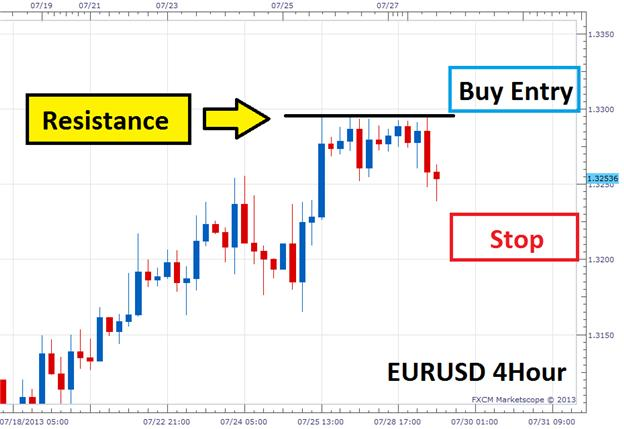 Forex_Breakout_Basics_body_Picture_1.png, Forex Breakout Basics