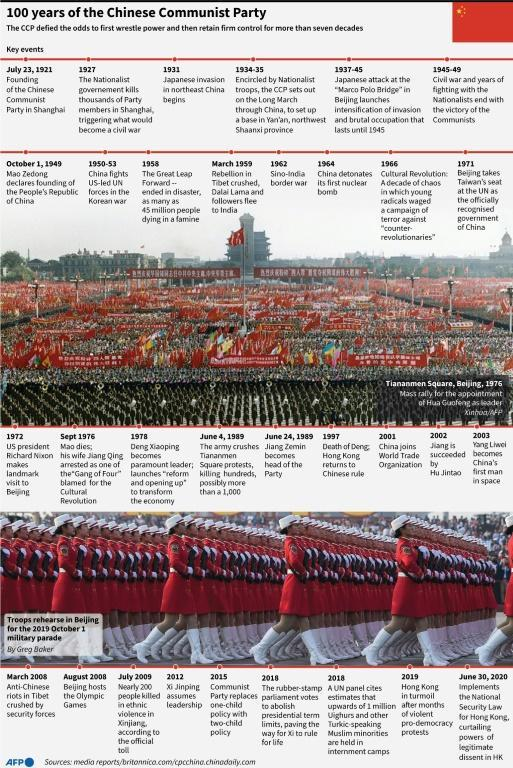 100 years of the Chinese Communist Party