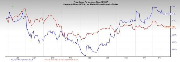 Solid performance of approved drugs like Eylea and Dupixent along with an encouraging pipeline progress improve Regeneron's (REGN) market position.