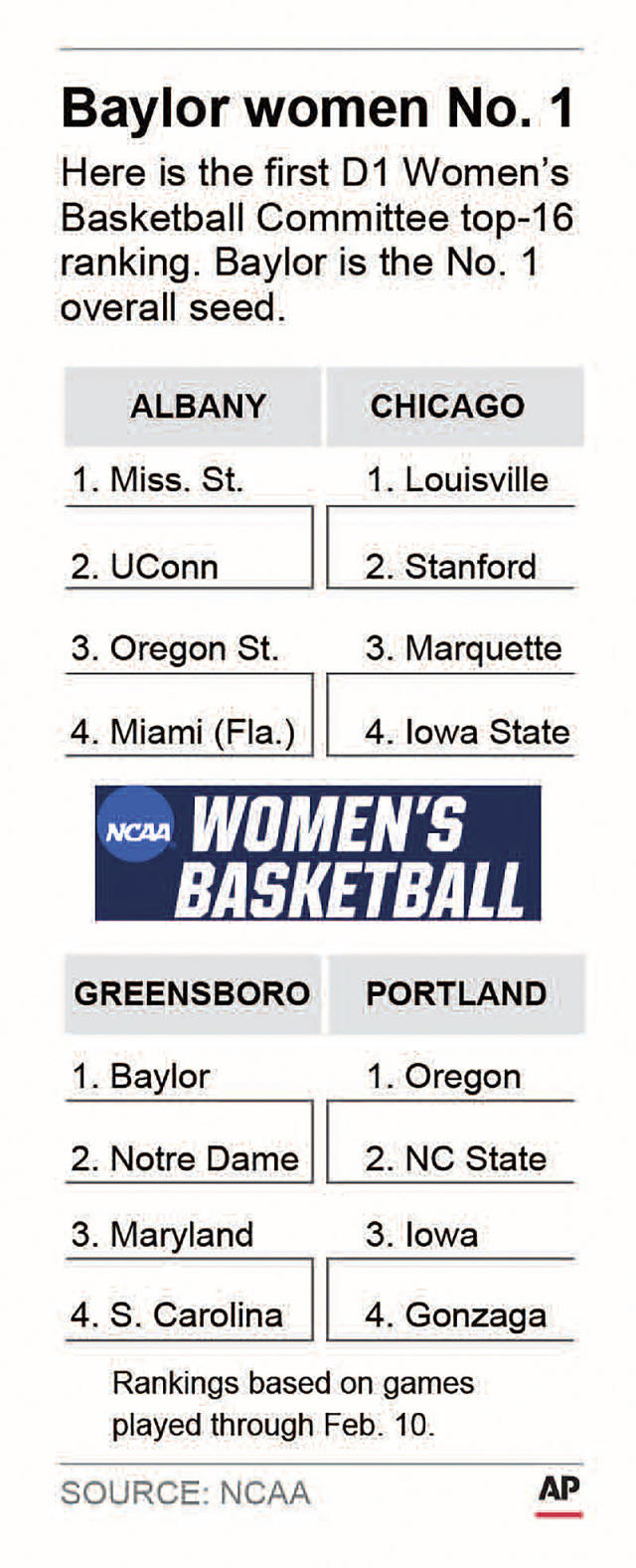 Graphic shows the DI Women's Basketball Committee top-16 ranking reveal with region assignments; 1c x 4 1/2 inches;;