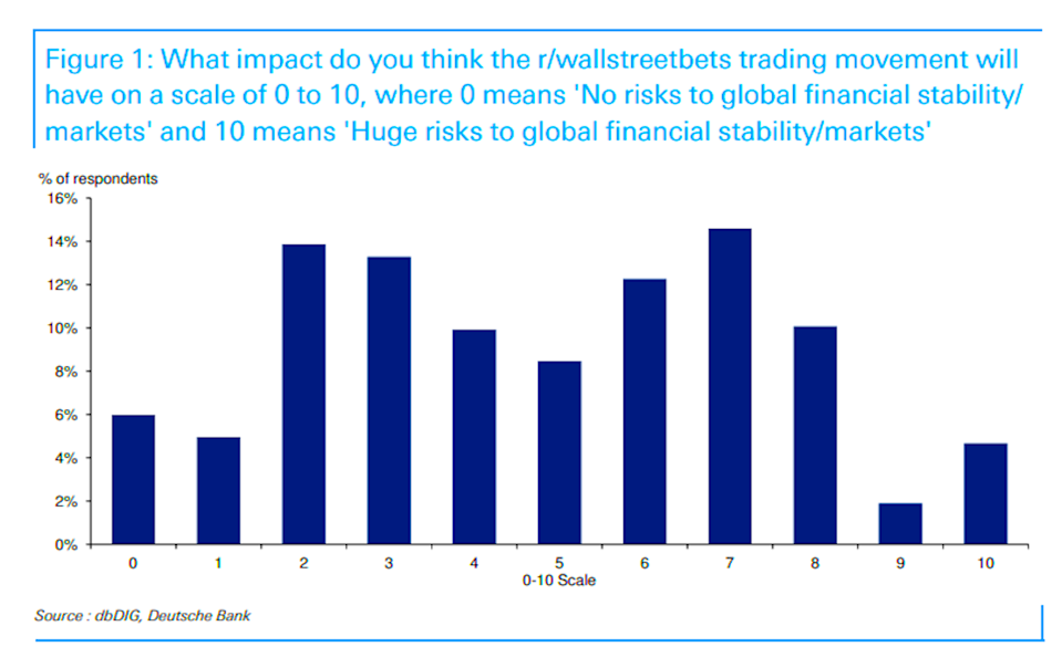 Wallstreetbets? GameStop? Reddit? There's no consensus as to what this means for markets. (Deutsche Bank)