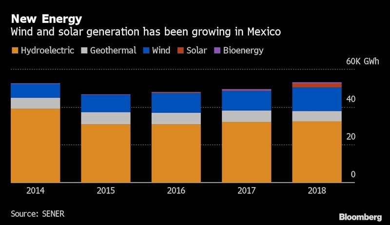 Mexico's Latest Hit to Energy Investors Upends Wind, Solar Aid