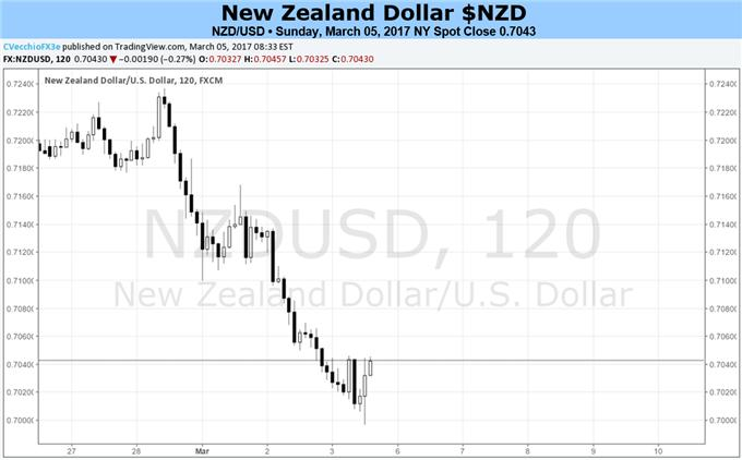 Kiwi Shot Down By Dovish Central Bank and US Protectionism