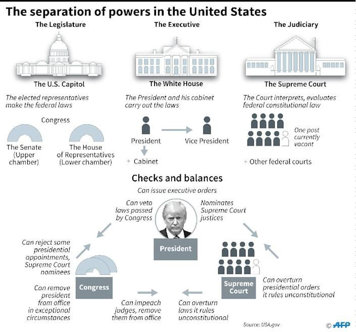 The separation of powers in the United States (AFP Photo/Jonathan JACOBSEN)