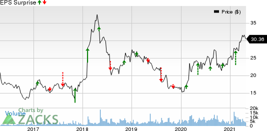 Virtu Financial, Inc. Price and EPS Surprise