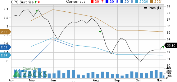 Fox Corporation Price, Consensus and EPS Surprise