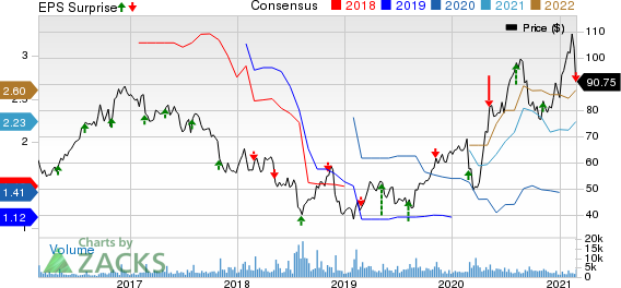Papa Johns International, Inc. Price, Consensus and EPS Surprise