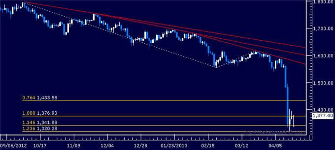 Forex_Dollar_Eyes_Resistance_as_SP_500_Sinks_Back_to_Key_Support_body_Picture_2.png, Dollar Eyes Resistance as S&P 500 Sinks Back to Key Support