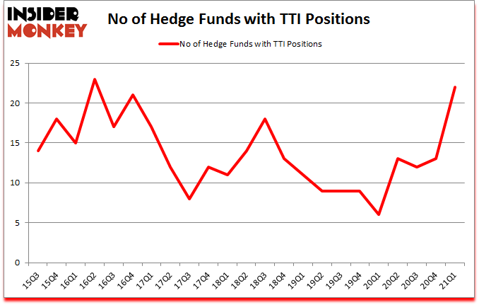 Is TTI A Good Stock To Buy?