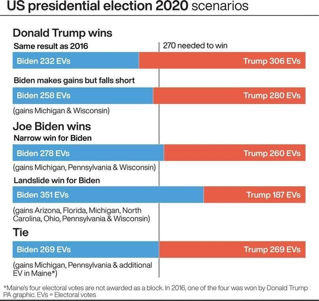 ELECTION US Scenarios
