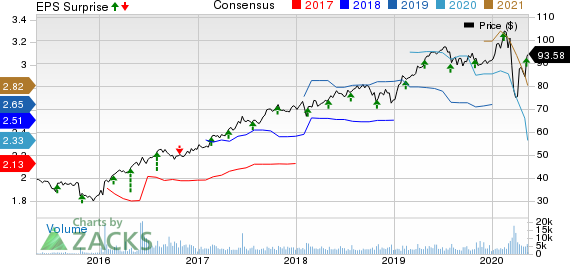 Waste Connections Inc Price, Consensus and EPS Surprise