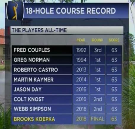 """Players Championship leaderboard It is fair to call Webb Simpson's victory here """"Tigeresque"""" and not simply because his Players Championship glory was utterly dominant. The American barely displayed a trace of nerves, despite a player of the stature of Tiger Woods, himself, making inroads into his lead. Impregnable and impervious. In true Tiger-style, Simpson sucked the atmosphere out of the competition and the fight out of his rivals. Simpson could even afford the comfort of hitting his approach into the water on the 18th. By then his double-bogey was an irrelevance. On 18-under Simpson had won by four anyway and his pursuers could only doff their visors to a major champion without a title in five years who suddenly recalled the location of the winner's enclosure. As well as the $2m winning cheque, there was also the prospect of a third Ryder Cup appearance for Simpson to celebrate. Alas, it was a difficult week for Europe, with only Tommy Fleetwood finishing in the top 10. The Englishman re-emphasised his quality with a tie for seventh on 11-under after a 68. Despite fading over the latter holes to finish with a 69, Woods more than suggested that barring injury or personal capitulation, he will also be in Jim Furyk's side in Paris and it was the 14-time major winner who led the plaudits to Simpson. Webb Simpson celebrates with his wife Taylor after clinching victory Credit: Jasen Vinlove/USA Today Sports Simpson's achievement - with Charl Schwartzel, Jimmy Walker, Xander Schauffel and Jason Dufner in second on 14-under - should not be underestimated and neither should it be dismissed as a one-off. Do not forget that the 32-year-old won the US Open in 2012 and challenged Luke Donald for the US money list title in 2011. As a confirmed and highly talented """"belly"""" putter, Simpson's career was derailed by the anchoring ban. Initially, he tried to master the short putter, but having utilised the longer version since his teenage years he just could not succeed. American """