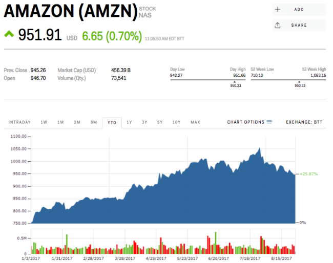 MORGAN STANLEY: Amazon could 'close the gap' between Whole