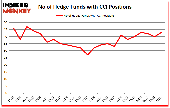 Is CCI A Good Stock To Buy?