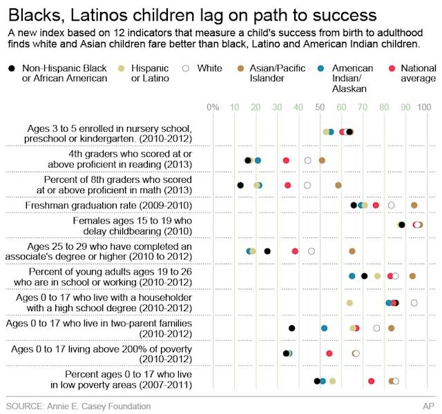HOLD FOR RELEASE AT 12:01 A.M. TUESDAY. APRIL 1; A new index based on 12 indicators that measure a child's success from birth to adulthood by race; 3c x 5 inches; 146 mm x 127 mm;