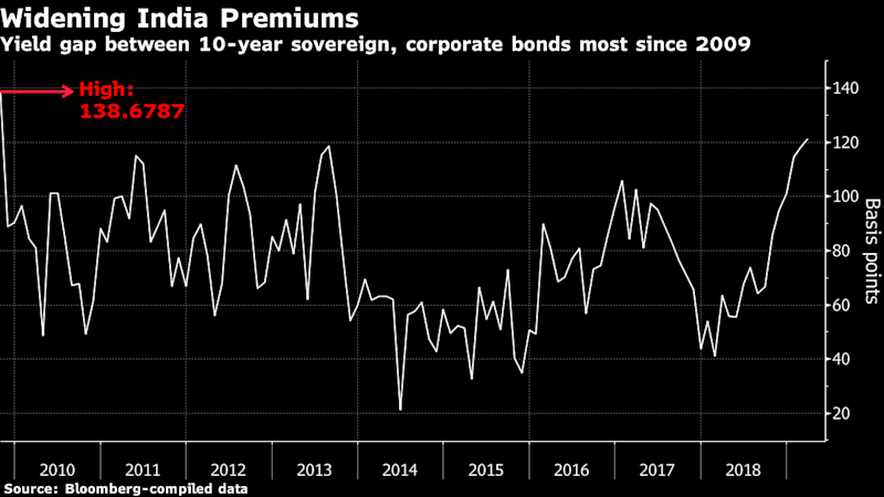 King of Indian Bond Sales Warns of the Biggest Crisis Since Lehman