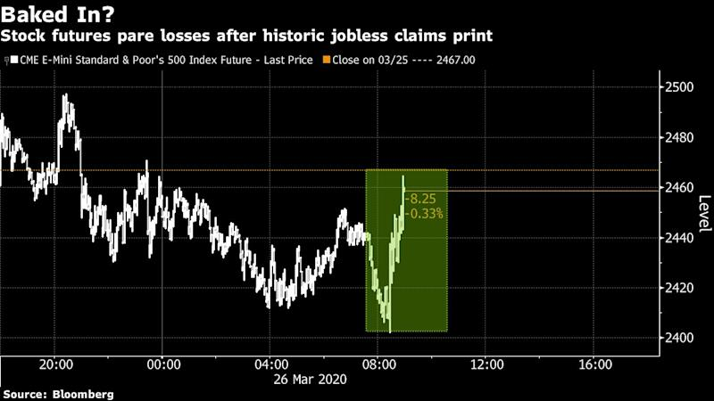 Giant Jobless Surge Is Only a Ripple in Stocks: 'It's Priced In'