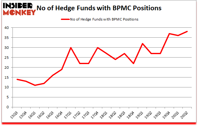 Is BPMC A Good Stock To Buy?