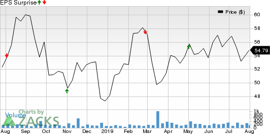 Saul Centers, Inc. Price and EPS Surprise