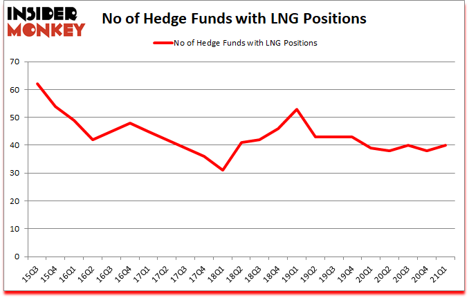 Is LNG A Good Stock To Buy?