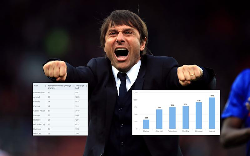 Antonio Conte has been able to select a consistent team for the majority of the season - PA