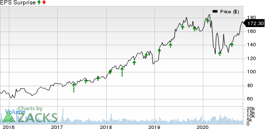 Motorola Solutions, Inc. Price and EPS Surprise
