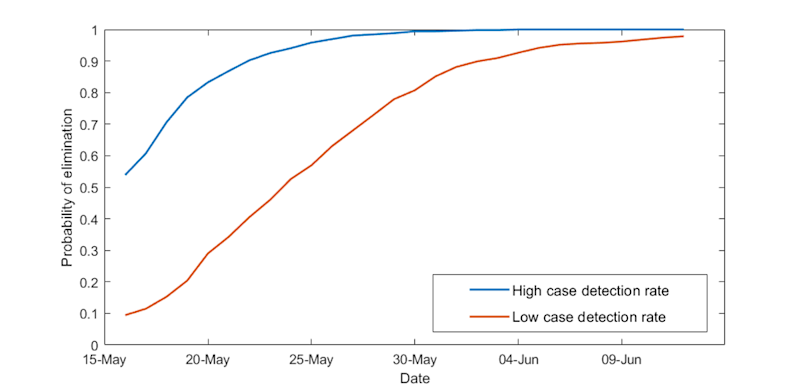 Probability of elimination assuming no new cases reported after 15 May.